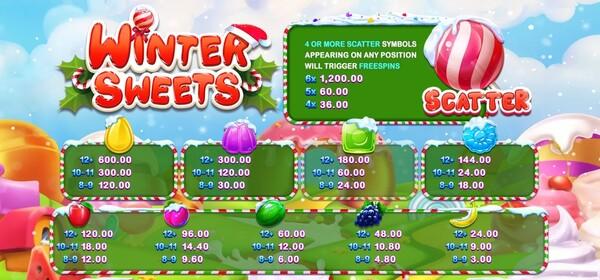 รีวิวโบนัสของเกมส์ Winter Sweets